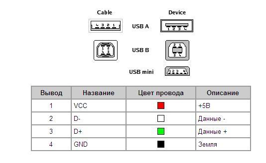 Распиновка разъемов USB